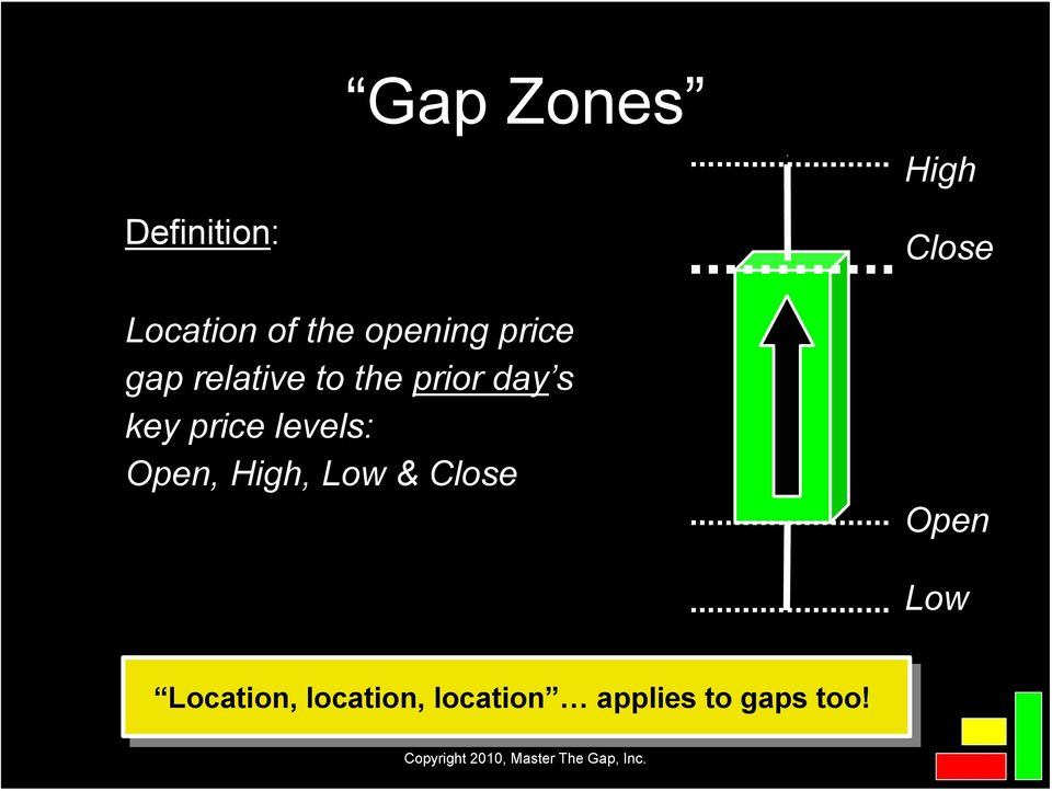 levels: Open, High, Low & Close Close Open Low