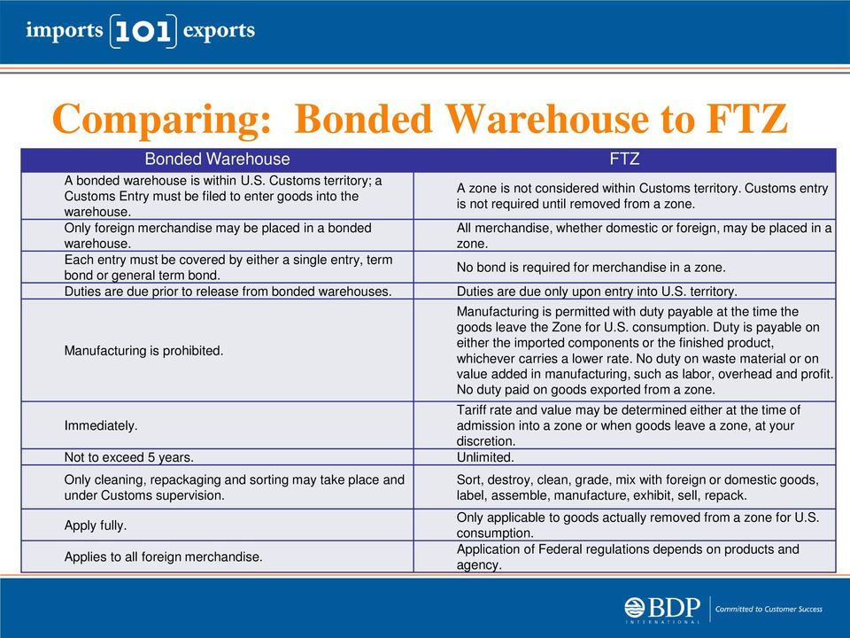 Bonded Processes Inbond Transportation/Bonded Warehouse