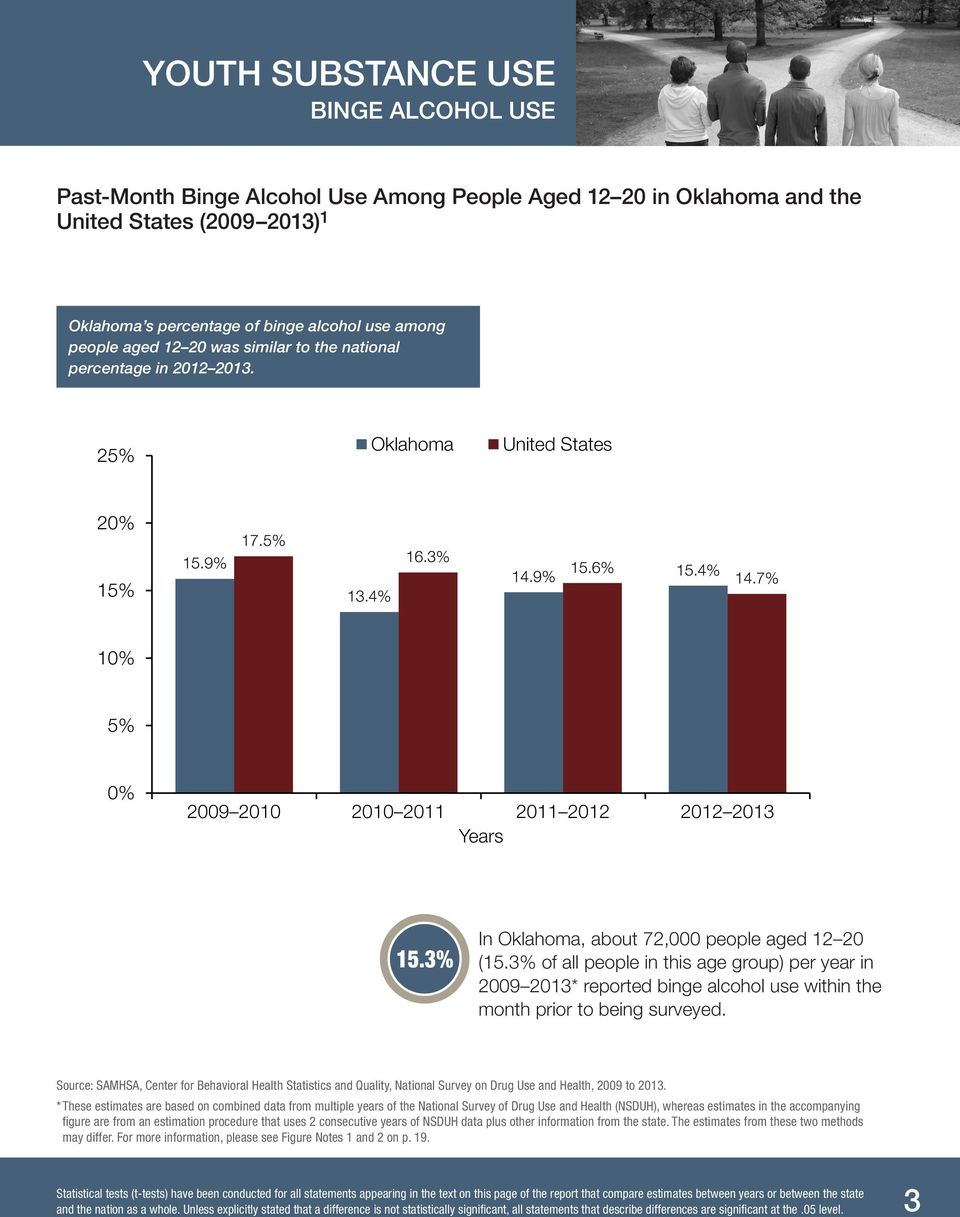 3% In Oklahoma, about 72,000 people aged 12 20 (15.3% of all people in this age group) per year in 2009 2013* reported binge alcohol use within the month prior to being surveyed.