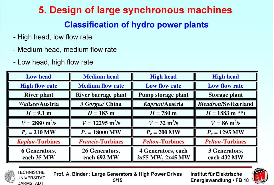 Large Generators and High Power Drives - PDF