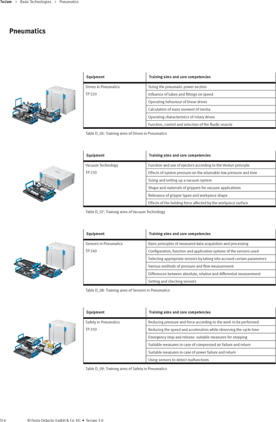 Teciam Part D Pneumatics Pdf Festo Limit Switch Wiring Diagram Technology Tp 230 Training Aims And Core Competencies Function Use Of Ejectors According To The