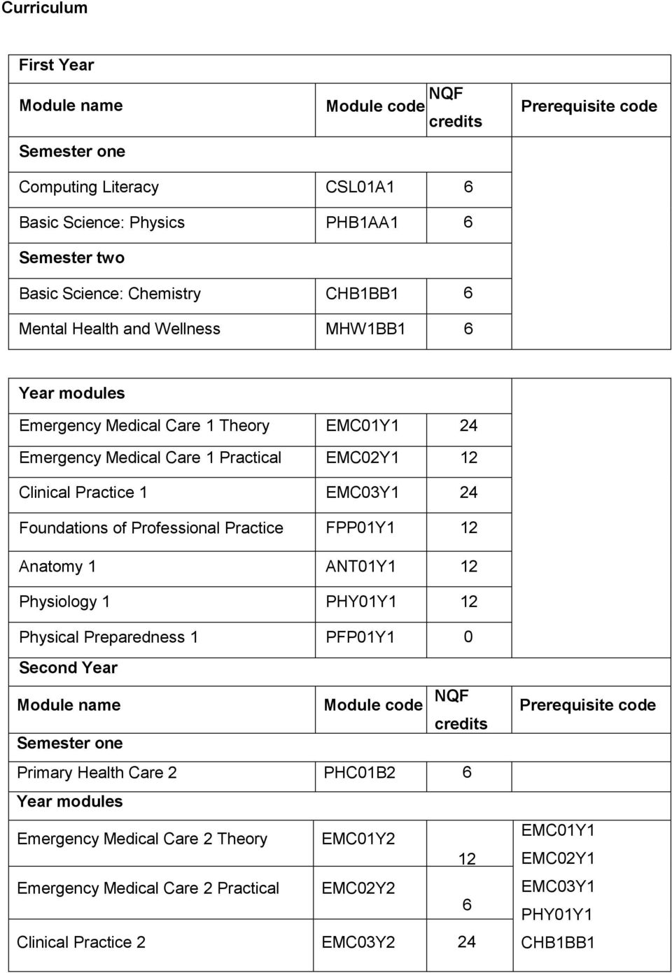 Bachelor Of Health Science In Emergency Medical Care  Full