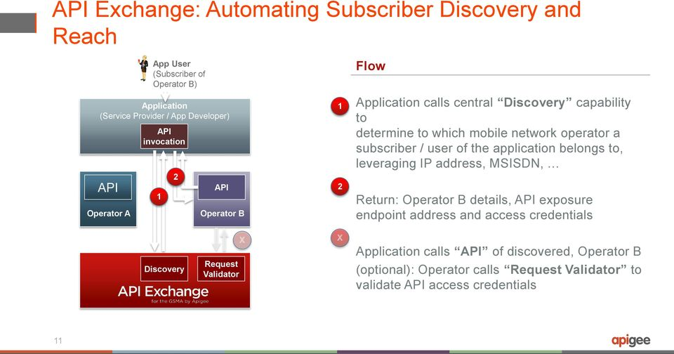 Powering Business Value and Seamless Experiences  GSMA