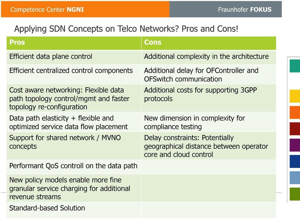 Applying Software Defined Networks and Virtualization