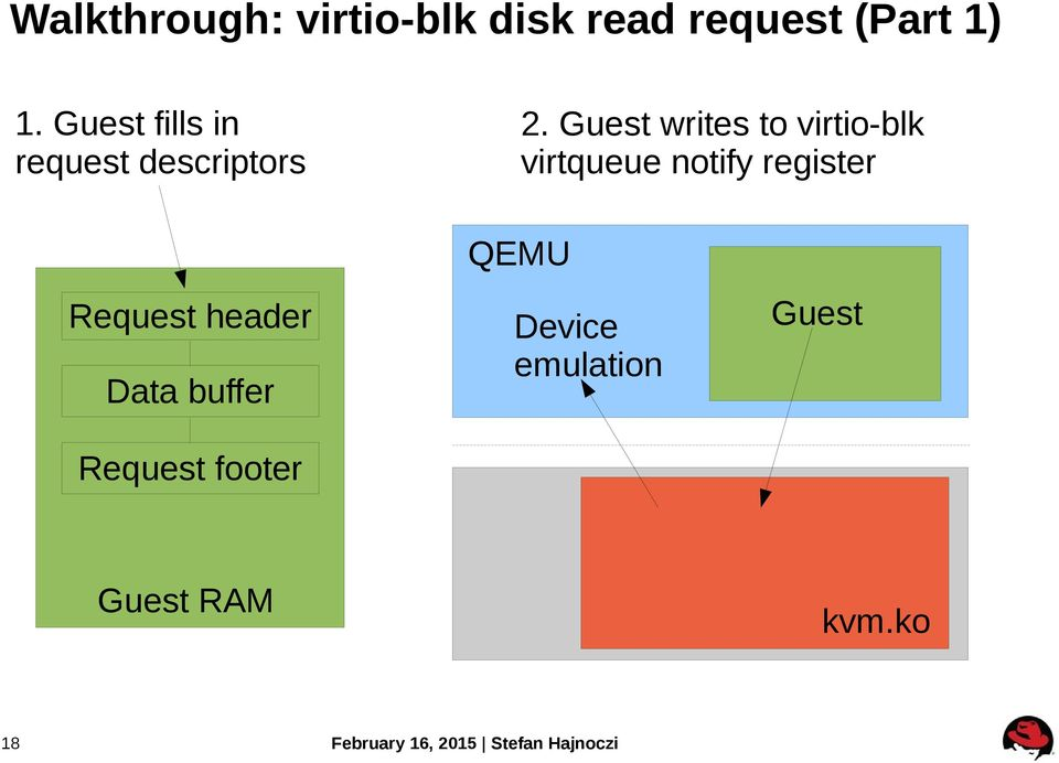 KVM Architecture Overview - PDF