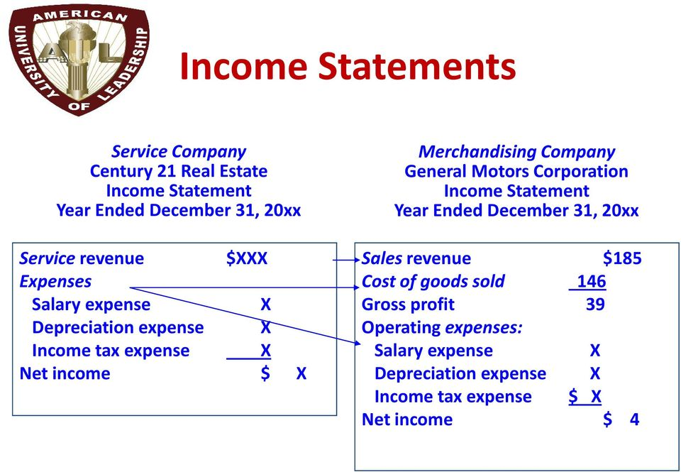 Company General Motors Corporation Income Statement Year Ended December 31, 20xx Sales revenue $185 Cost of goods