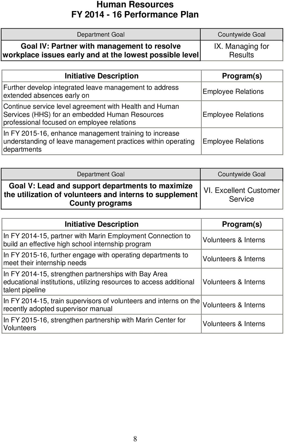 Resources professional focused on employee relations In FY 2015-16, enhance management training to increase understanding of leave management practices within operating departments Employee Relations