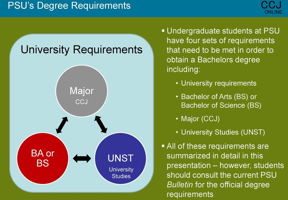 of Science (BS) BA or BS UNST University Studies Major () University Studies (UNST) All of these requirements are