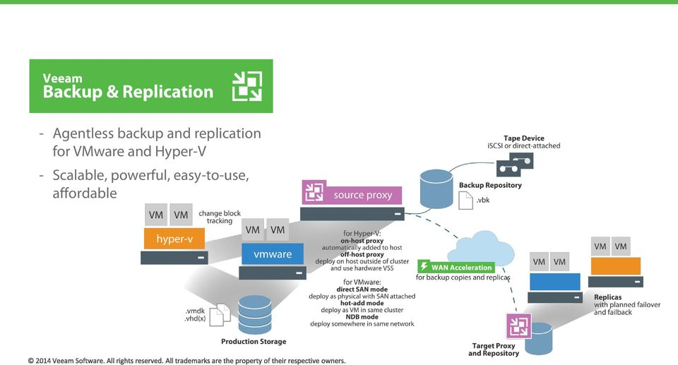 and Hyper-V - Scalable,