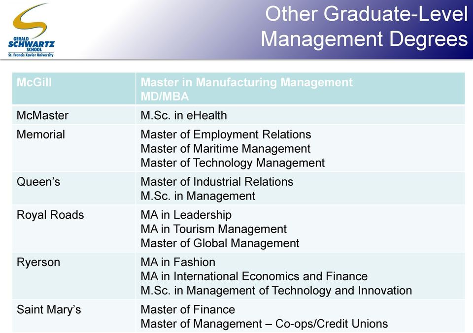 in ehealth Master of Employment Relations Master of Maritime Management Master of Technology Management Master of Industrial Relations