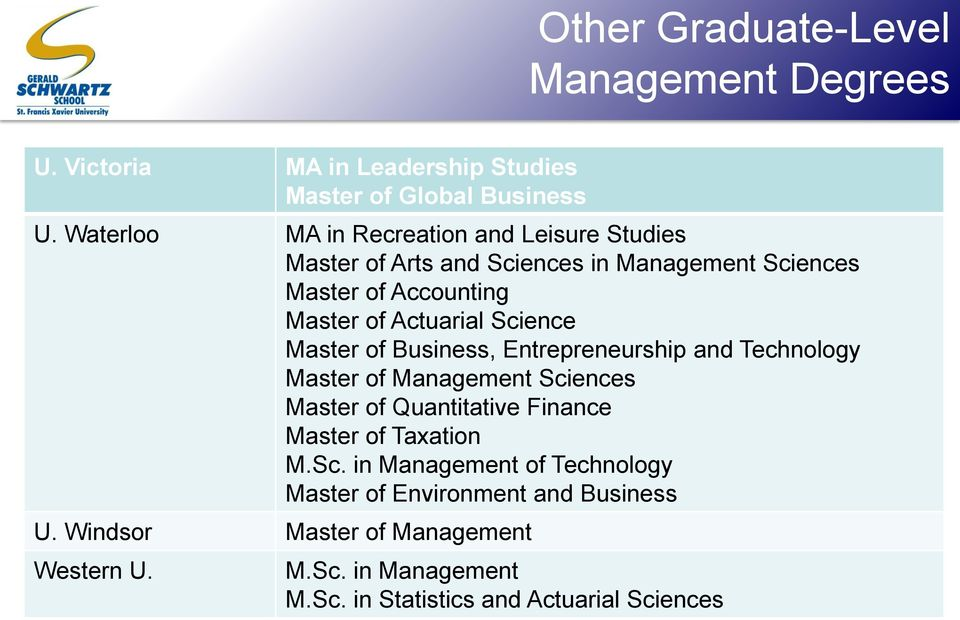 Science Master of Business, Entrepreneurship and Technology Master of Management Sciences Master of Quantitative Finance Master of Taxation
