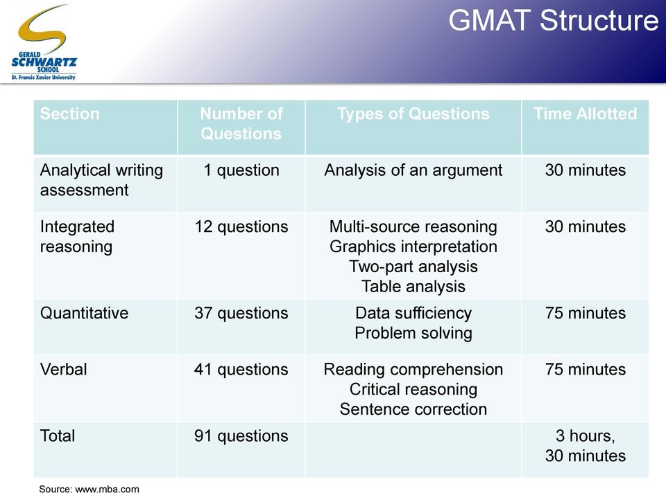 analysis Table analysis Quantitative 37 questions Data sufficiency Problem solving 30 minutes 75 minutes Verbal 41 questions