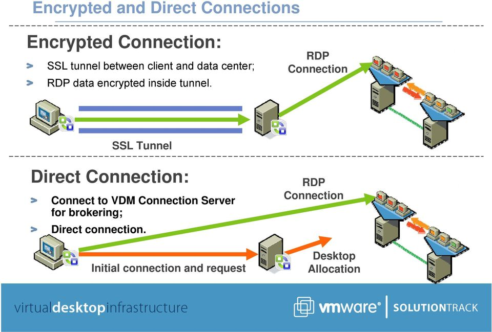 RDP Connection SSL Tunnel Direct Connection: Connect to VDM Connection