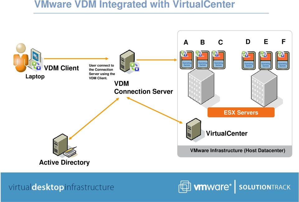 using the VDM Client.