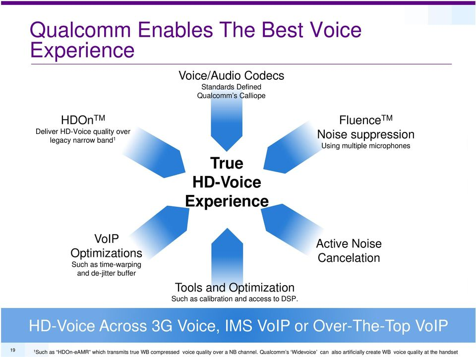 The Voice Evolution VoLTE, VoHSPA+, WCDMA+ and Quality Evolution