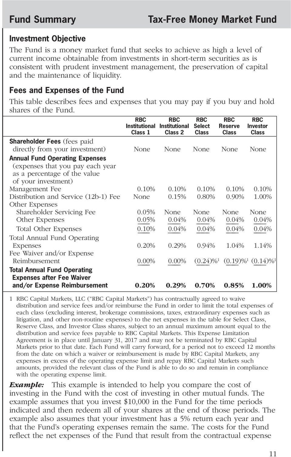 Fees and Expenses of the Fund This table describes fees and expenses that you may pay if you buy and hold shares of the Fund.
