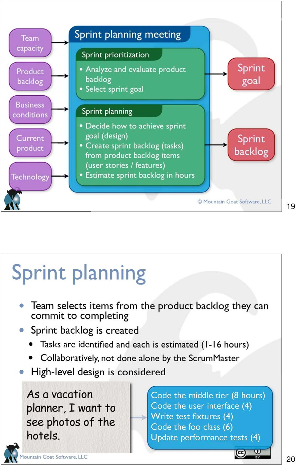 backlog they can commit to completing Sprint backlog is created Tasks are identified and each is estimated (1-16 hours) Collaboratively, not done alone by the