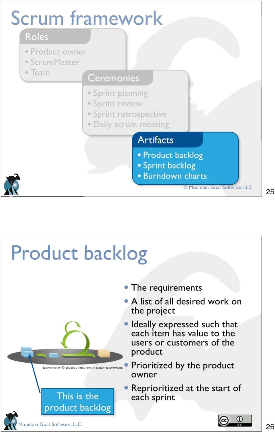 backlog The requirements A list of all desired work on the project Ideally expressed such that each item has