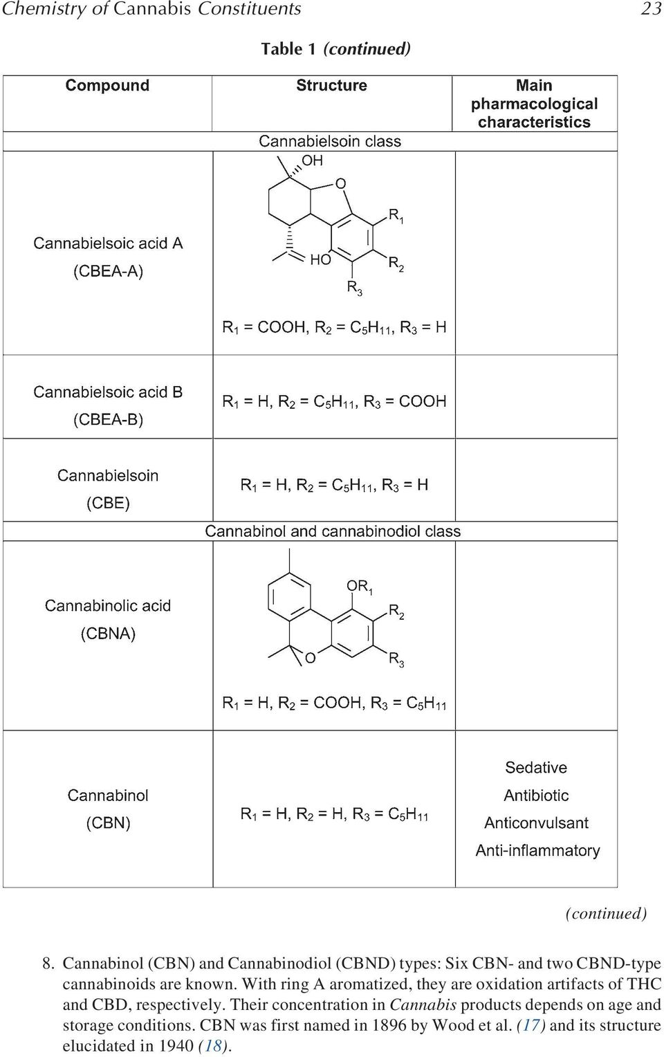 chemistry and analysis of phytocannabinoids and other cannabis