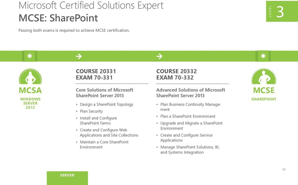 SharePoint Topology Plan Business Continuity Management Plan Security Install and Configure SharePoint Farms Create and Configure Web Applications and Site Collections