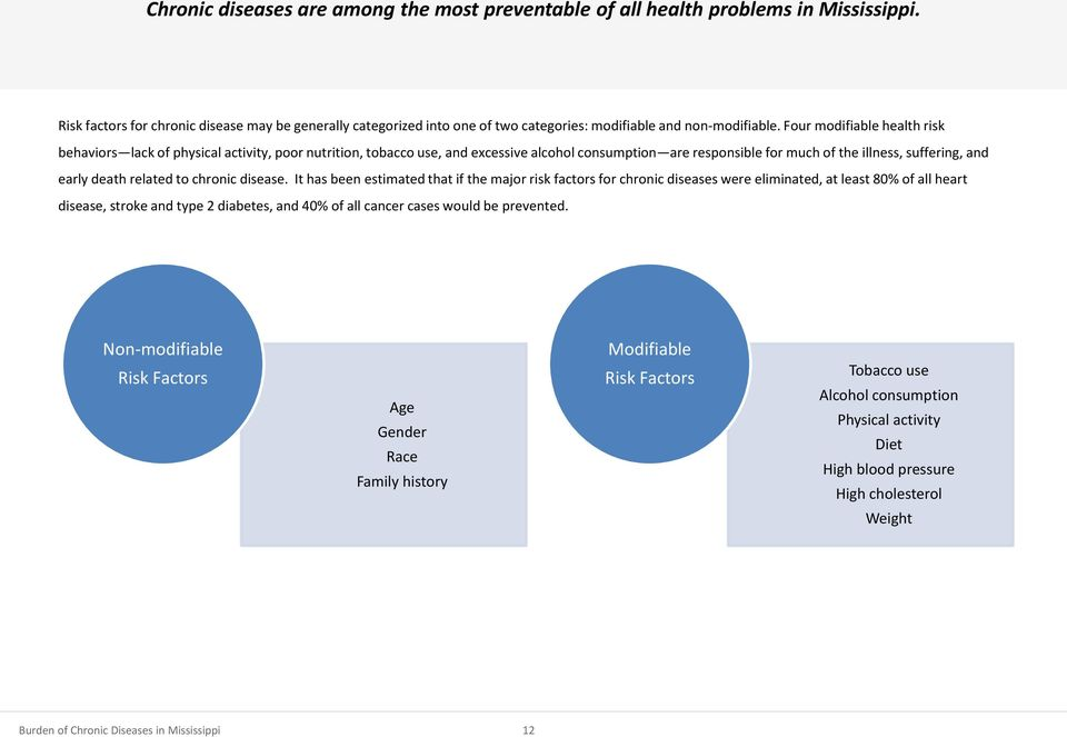 Four modifiable health risk behaviors lack of physical activity, poor nutrition, tobacco use, and excessive alcohol consumption are responsible for much of the illness, suffering, and early death