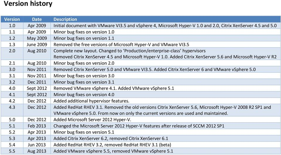 Changed to Production/enterprise-class hypervisors Removed Citrix XenServer 4.5 and Microsoft Hyper-V 1.0. Added Citrix XenServer 5.6 and Microsoft Hyper-V R2 2.