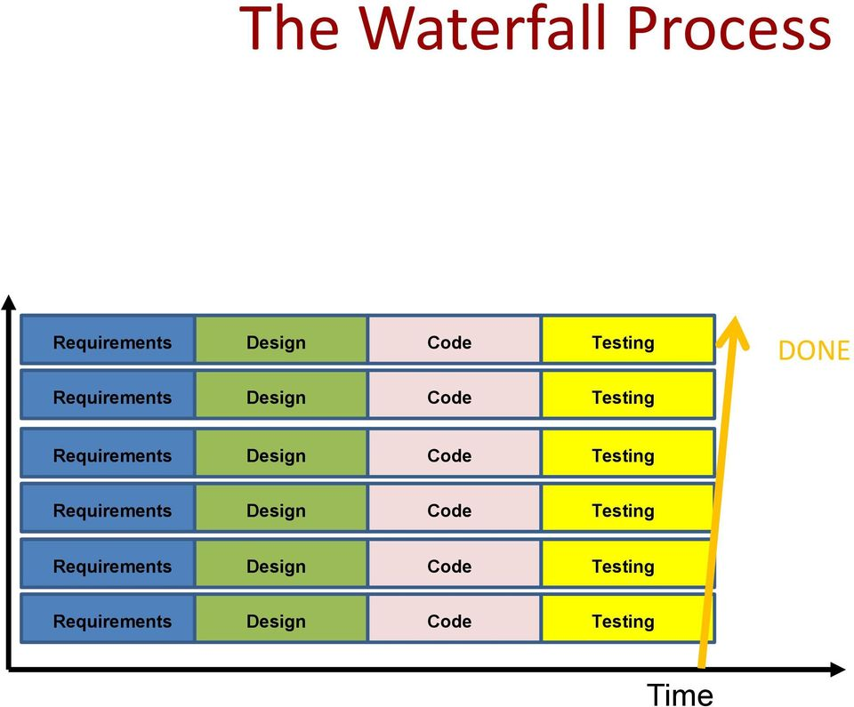 Code Testing Requirements Design Code Testing