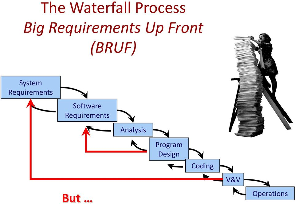Requirements Software Requirements