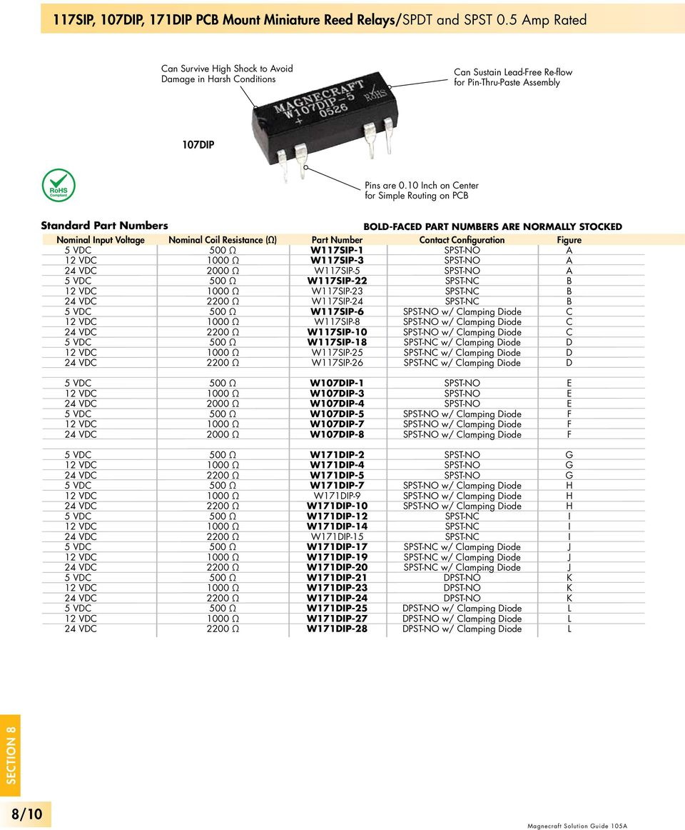 Electromechanical Printed Circuit Board Pdf Spst Reed Relay Datasheet Inch On Center For Simple Routing Pcb Standard Part Numbers Nominal Input Oltage Coil 11 Miniature Relays