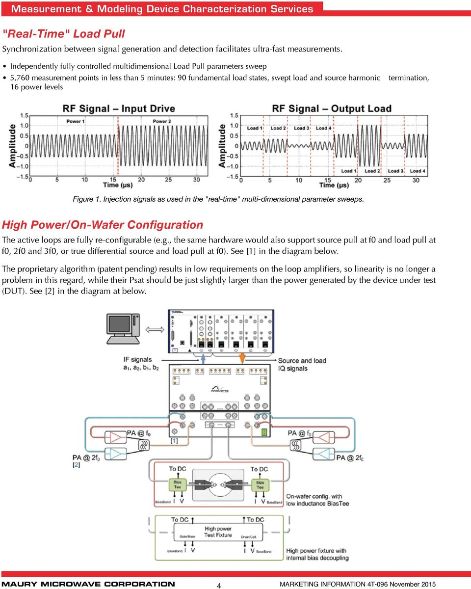 "termination, Figure 1. Injection signals as used in the ""real-time"" multi-dimensional parameter sweeps. High Power/On-Wafer Configuration The active loops are fully re-configurable (e.g., the same hardware would also support source pull at f0 and load pull at f0, 2f0 and 3f0, or true differential source and load pull at f0)."