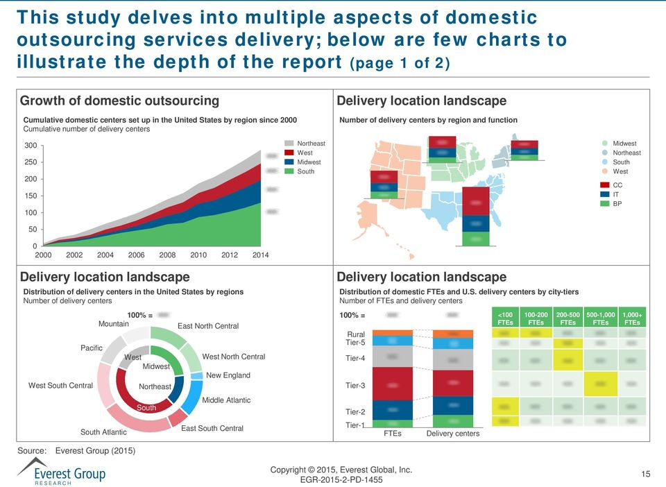 100 50 0 2000 2002 2004 2006 2008 2010 2012 2014 Northeast West Midwest South Midwest Northeast South West CC IT BP Delivery location landscape Distribution of delivery centers in the United States