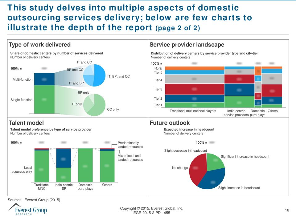 service provider Number of delivery centers IT, BP, and CC CC only Service provider landscape Distribution of delivery centers by service provider type and city-tier Number of delivery centers 100% =
