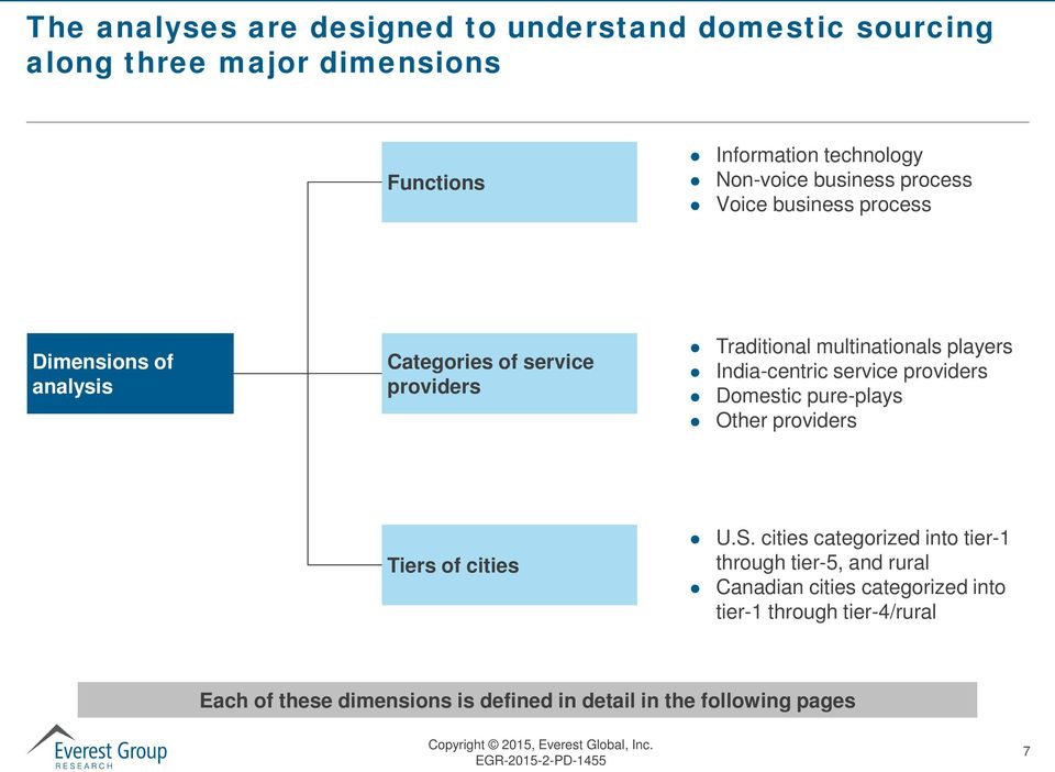 India-centric service providers Domestic pure-plays Other providers Tiers of cities U.S.