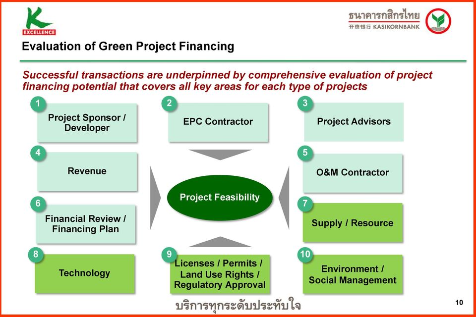 Contractor 3 Project Advisors 4 5 Revenue O&M Contractor 6 Project Feasibility 7 Financial Review / Financing Plan