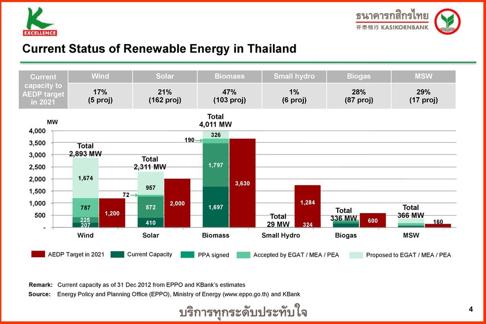 28% (87 proj) Total 336 MW 29% (17 proj) Total 366 MW 600 160 Wind Solar Biomass Small Hydro Biogas MSW AEDP Target in 2021 Current Capacity PPA signed Accepted by EGAT / MEA / PEA