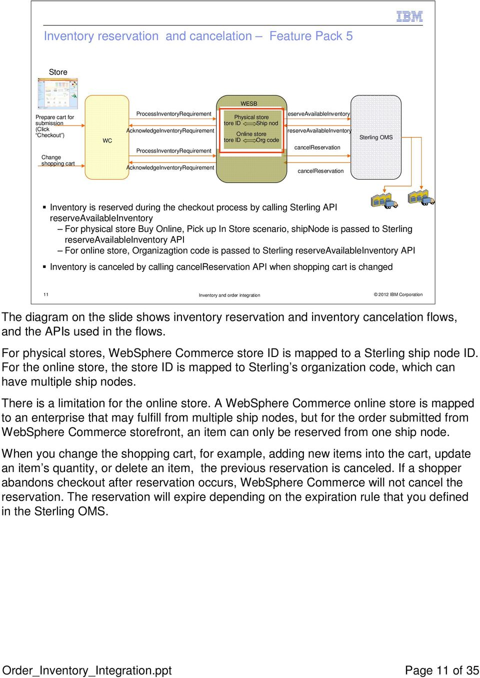 WebSphere Commerce and Sterling Commerce - PDF