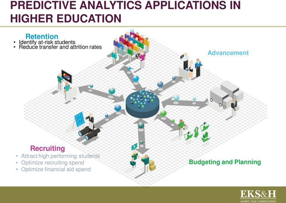 Advancement Recruiting Attract high performing students Optimize