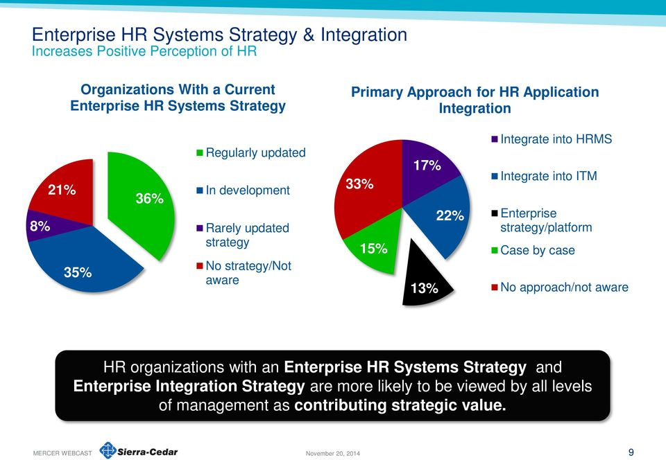 22% Integrate into HRMS Integrate into ITM Enterprise strategy/platform Case by case No approach/not aware HR organizations with an Enterprise HR