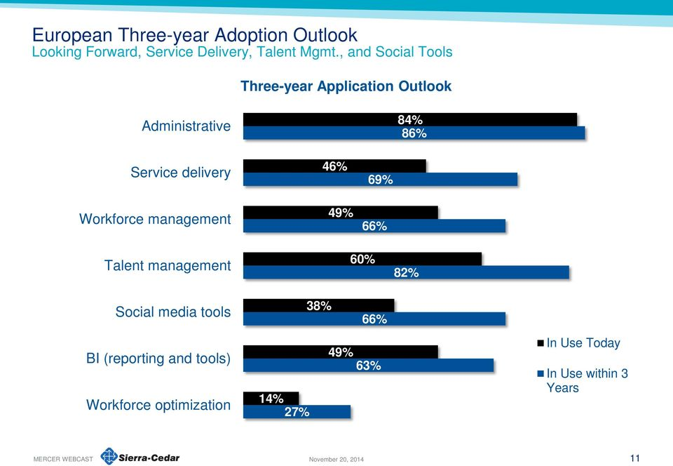 Workforce management 46% 49% 69% 66% Talent management 60% 82% Social media tools 38% 66% BI
