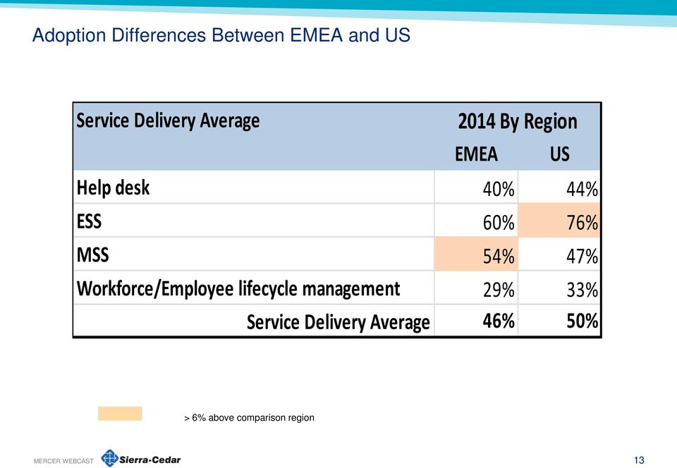 MSS 54% 47% Workforce/Employee lifecycle management 29% 33%