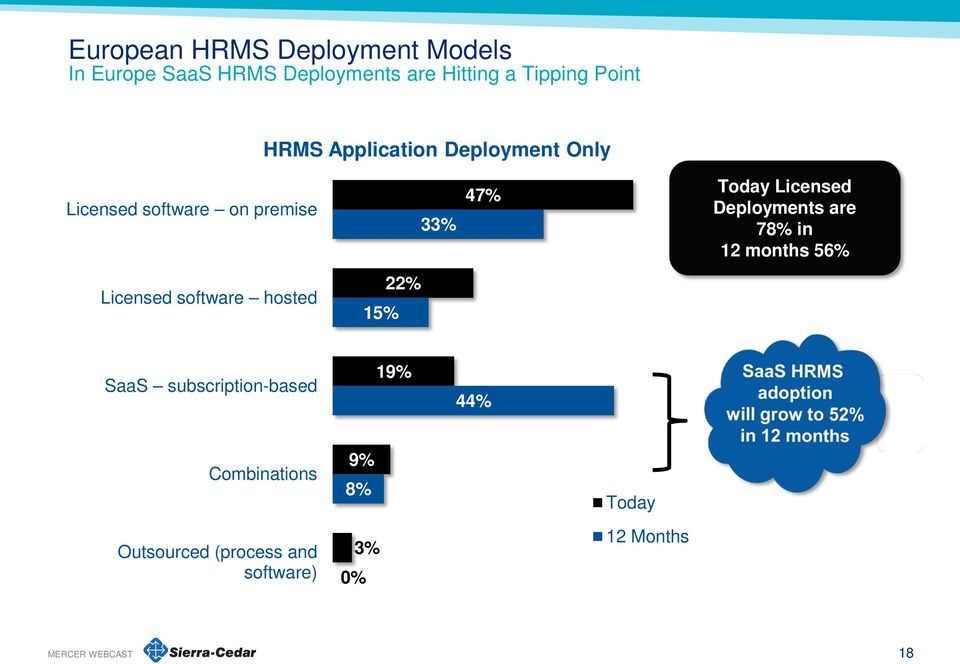 Licensed Deployments are 78% in 12 months 56% Licensed software hosted 15% 22% SaaS