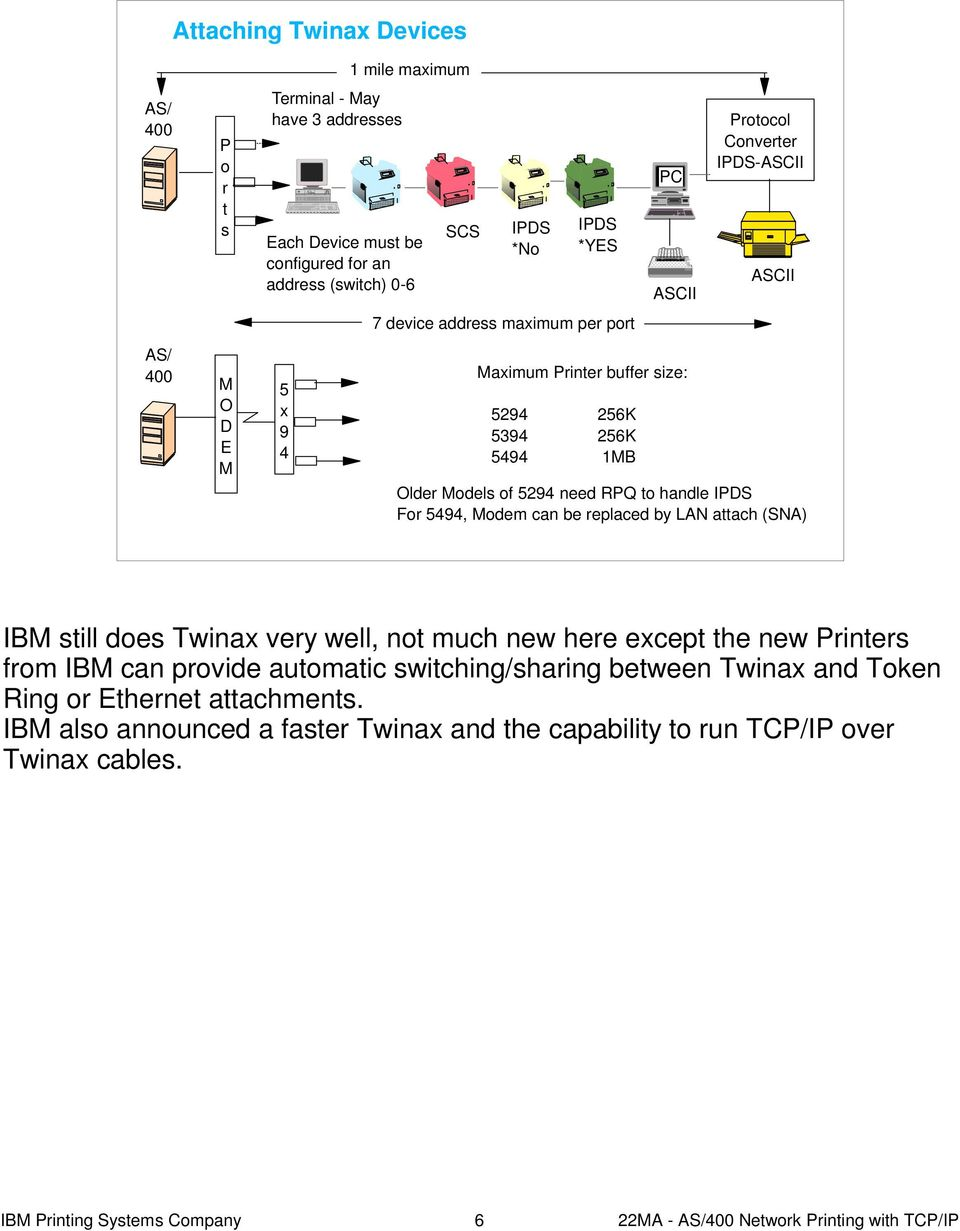 5494, Modem can be replaced by LAN attach (SNA) IBM still does Twinax