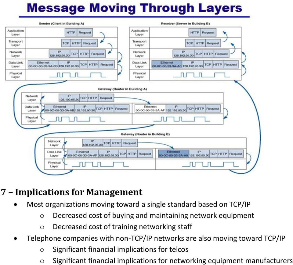 staff Telephone companies with non-tcp/ip networks are also moving toward TCP/IP o Significant