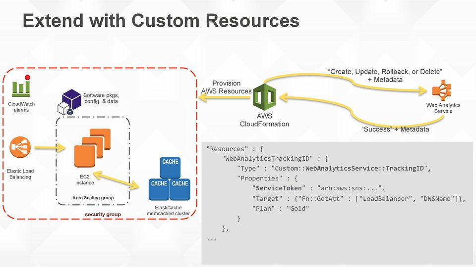 Deep Dive: Infrastructure as Code - PDF