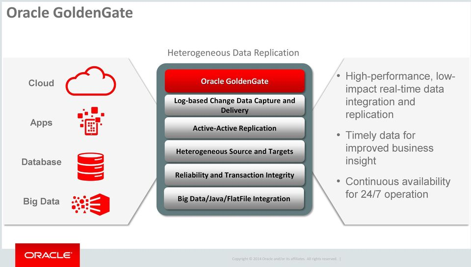 Oracle Data Integration Solutions - PDF