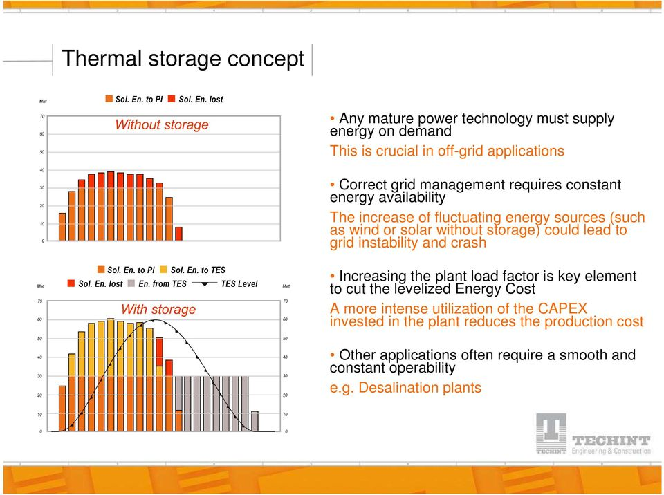 to grid instability and crash Increasing the plant load factor is key element to cut the levelized Energy Cost A more intense utilization of
