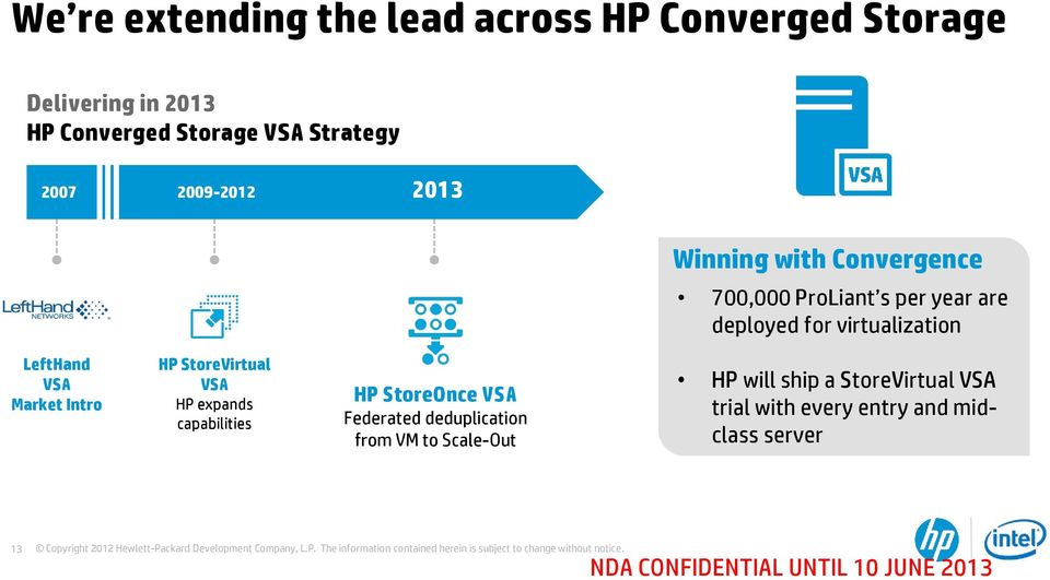 Market Intro HP StoreVirtual VSA HP expands capabilities HP StoreOnce VSA Federated deduplication from VM to
