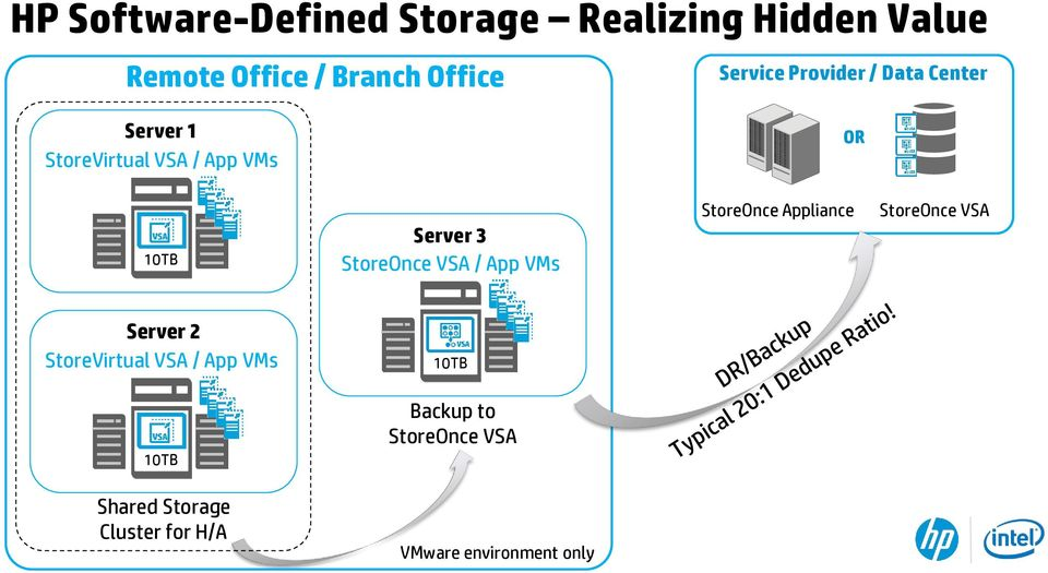 StoreOnce VSA / App VMs StoreOnce Appliance StoreOnce VSA Server 2 StoreVirtual VSA /