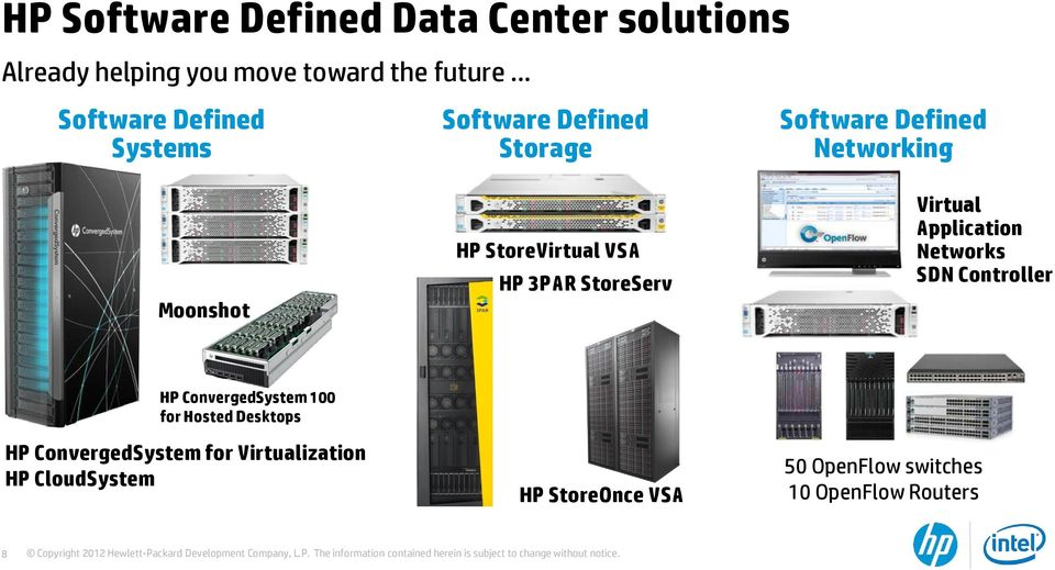 Networking Virtual Application Networks SDN Controller HP ConvergedSystem 100 for Hosted Desktops HP