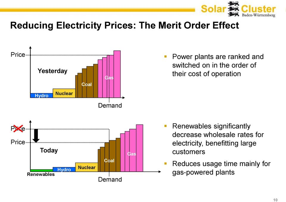 Today Renewables Hydro Nuclear Coal Demand Gas Renewables significantly decrease wholesale